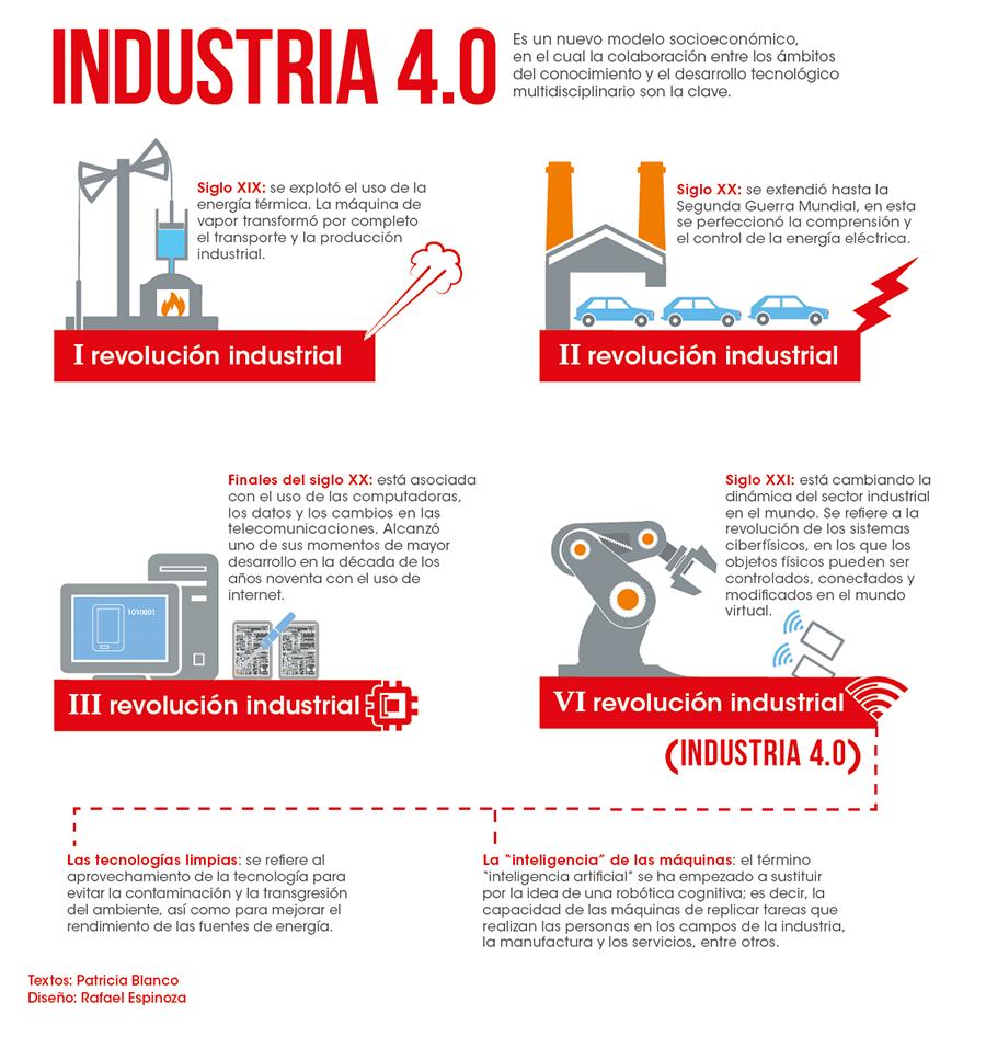 Industria 40 La Era De La Ciberfísica