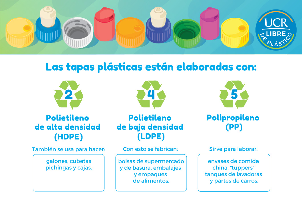 Para Que Sirve Separar Clasificar Y Reciclar Las Tapas Plasticas